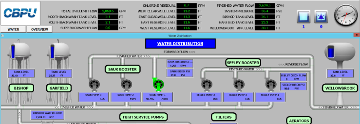 SCADA System Evaluation and Upgrade Header Image